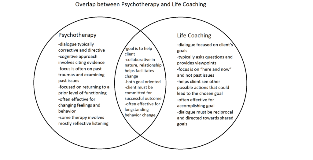 overlap-between-psychotherapy-and-life-coaching